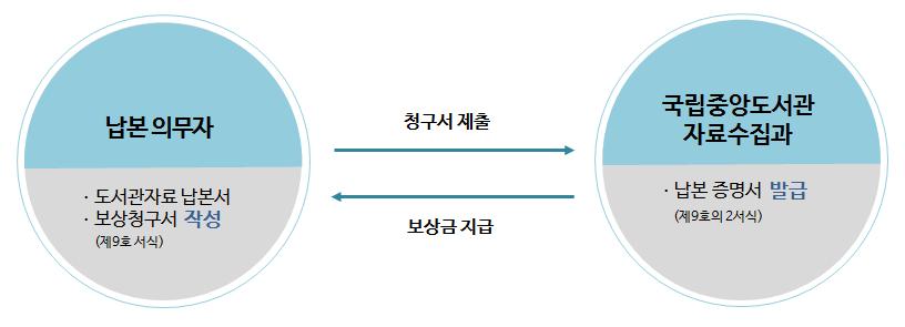도서관납본 보상절차(수정).png